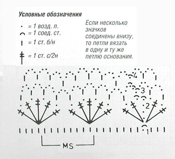 Плотность вязания, волнистый